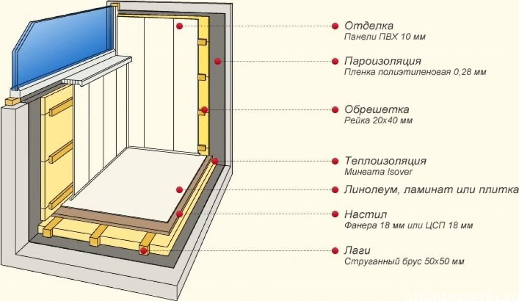 Внутреннее утепление балкона минеральной ватой