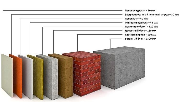Сравнение утепляющих материалов для балкона и лоджии