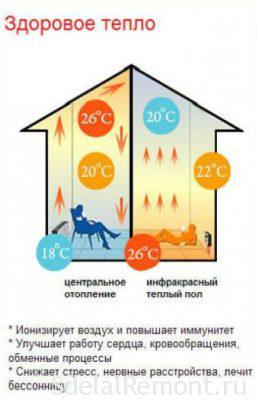 benefits of infrared heat-insulated floor
