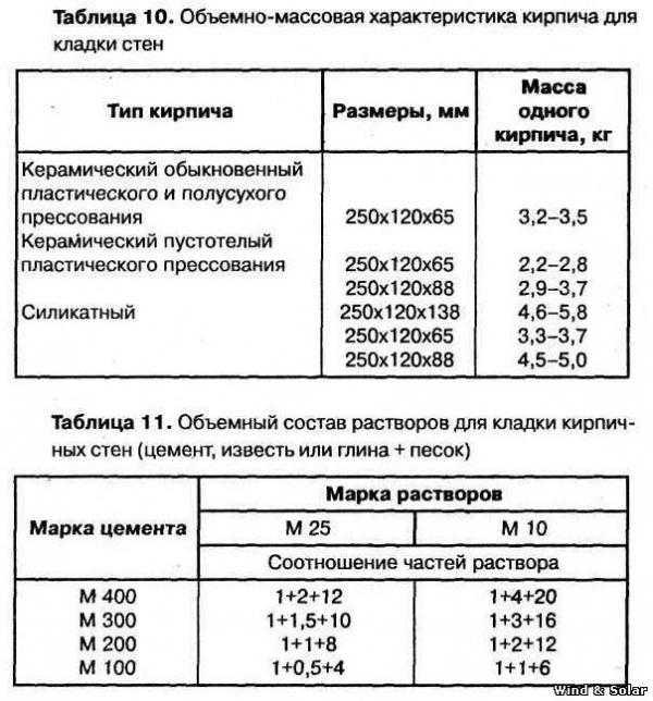 Марка цементного раствора 1 вес керамзитобетона в 1 м3 м200